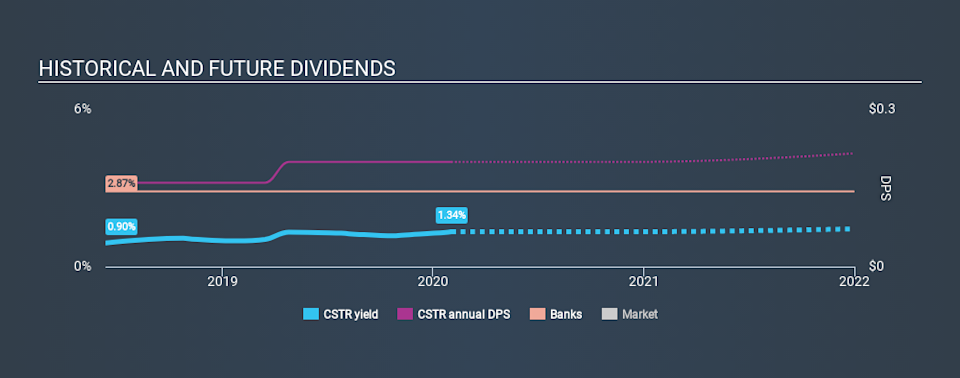 NasdaqGS:CSTR Historical Dividend Yield, February 1st 2020