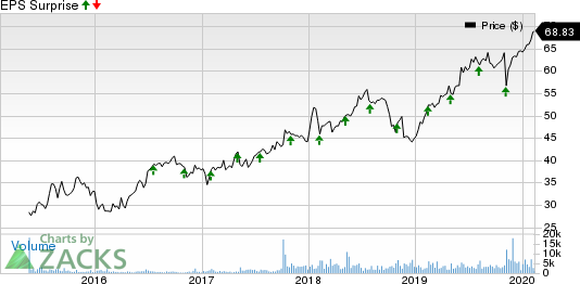 Black Knight Financial Services, Inc. Price and EPS Surprise