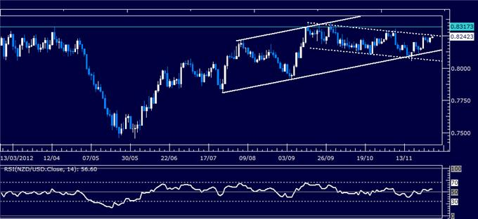 Forex_Analysis_NZDUSD_Classic_Technical_Report_11.29.2012_body_Picture_1.png, Forex Analysis: NZD/USD Classic Technical Report 11.29.2012