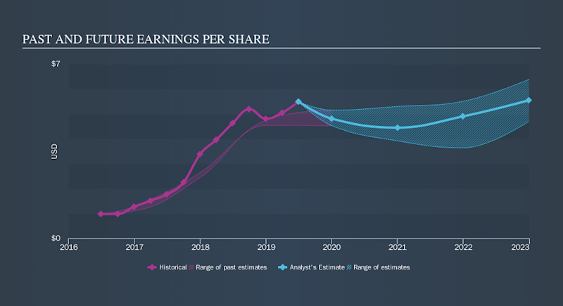 NYSE:ALSN Past and Future Earnings, October 23rd 2019