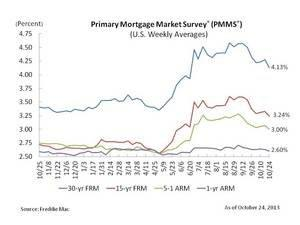 Fixed Mortgage Rates Drop to Four Month Low