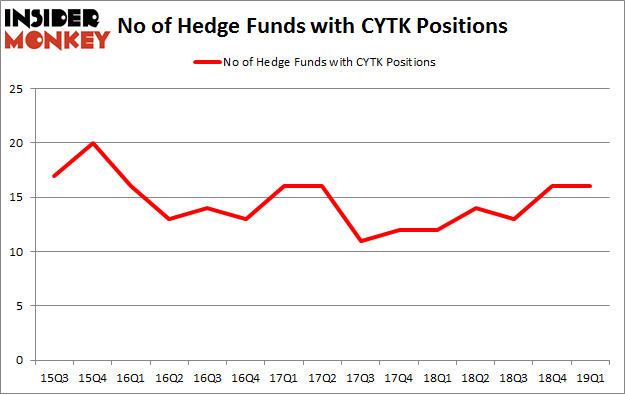 No of Hedge Funds with CYTK Positions
