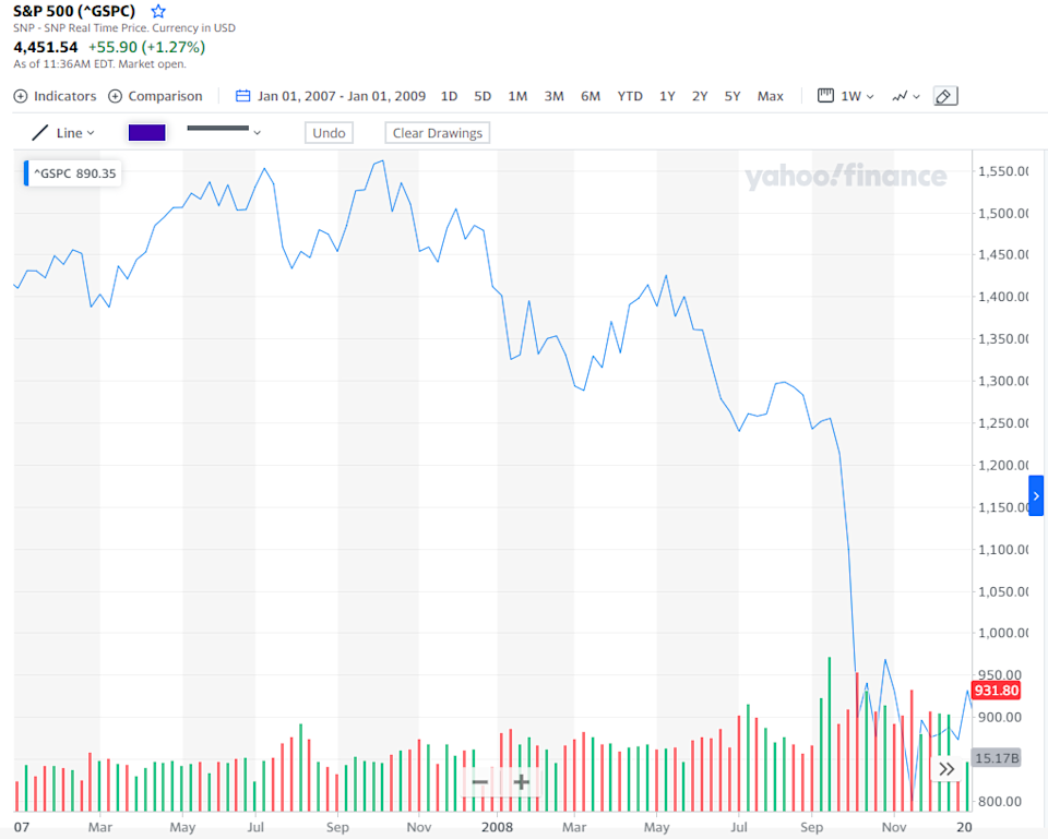 The S&P 500 index for 2008 and 2009. Source: Yahoo Finance