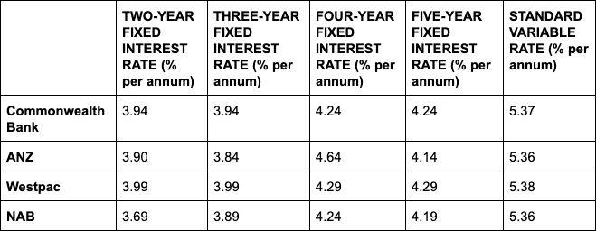 The fixed interest rates for the big four banks as compared to their standard variable rates. Source: CBA, ANZ, Westpac, NAB.