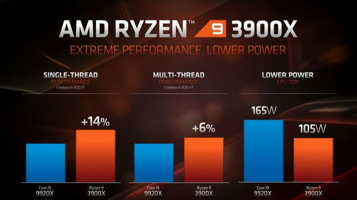 Amd Ryzen 9 3900x Vs Intel Core I9 9900k