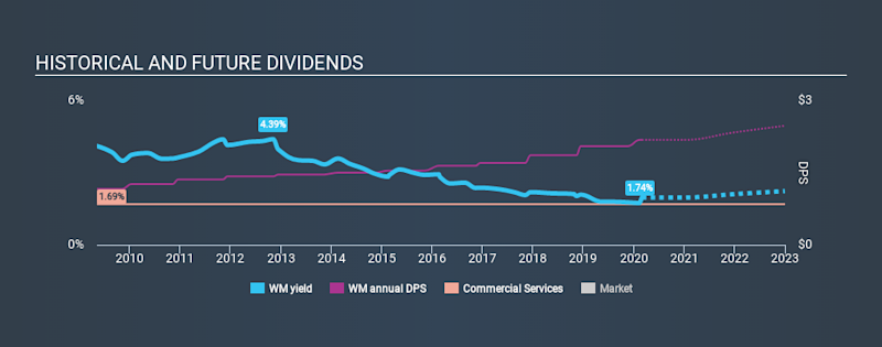 NYSE:WM Historical Dividend Yield, February 29th 2020
