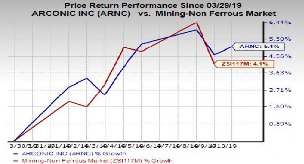 Here's Why You Should Buy Arconic (ARNC) Stock Right Now