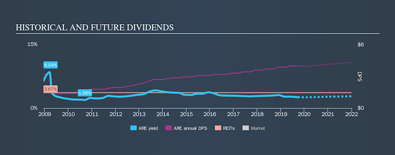 NYSE:ARE Historical Dividend Yield, September 23rd 2019