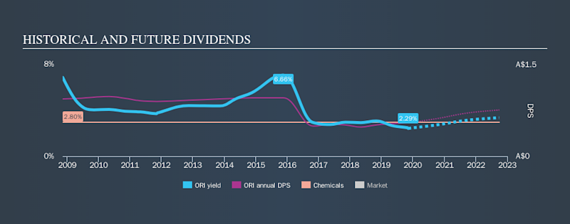 ASX:ORI Historical Dividend Yield, November 7th 2019