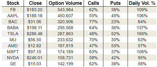 Thursday's Vital Options Data: Facebook Inc. (FB), Apple Inc. (AAPL) and Alibaba Group Holding Ltd (BABA)