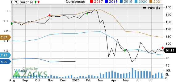 Boston Properties, Inc. Price, Consensus and EPS Surprise