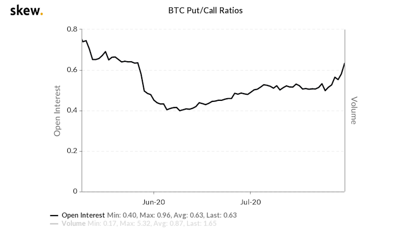 Bitcoin's Option Market Is Now Skewed Bullish