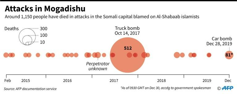 Main attacks with death toll in the Somali capital of Mogadishu blamed on Al-Shabaab since 2015