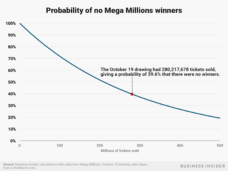 no one wins mega millions