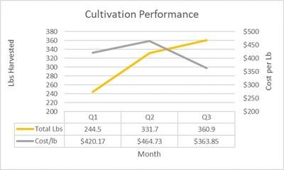 Cultivation Performance (CNW Group/Grown Rogue International Inc.)