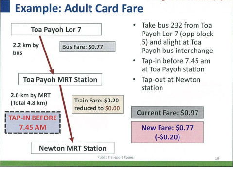 An example of how the new early morning fare scheme will work.