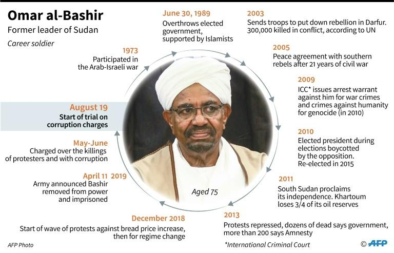Key dates in the life of Omar al-Bashir, Sudan's leader who was removed from power on April 11 and facing corruption charges