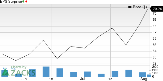 Gulfport Energy Corporation Price and EPS Surprise