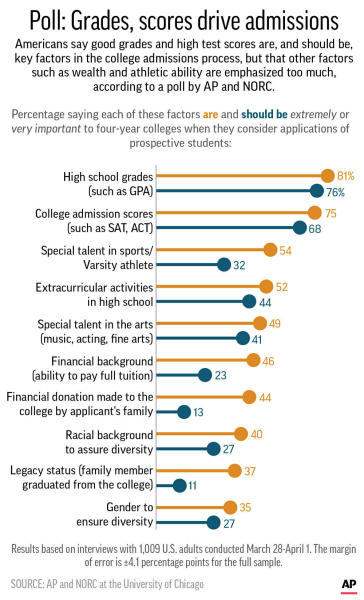 Results of AP-NORC Center poll on attitudes toward college admissions;