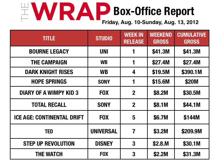 'Bourne Legacy' Vanquishes 'Dark Knight Rises' at Box Office