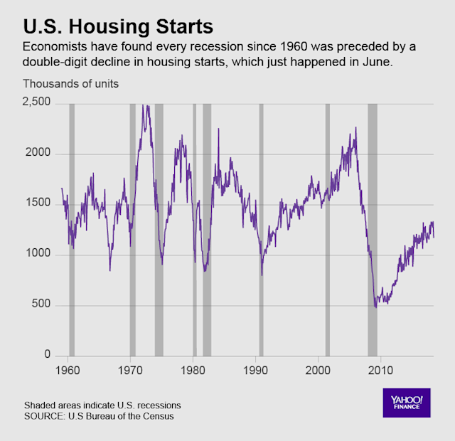 U.S. Housing starts data has recently turned worrisome.