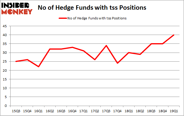 No of Hedge Funds with TSS Positions
