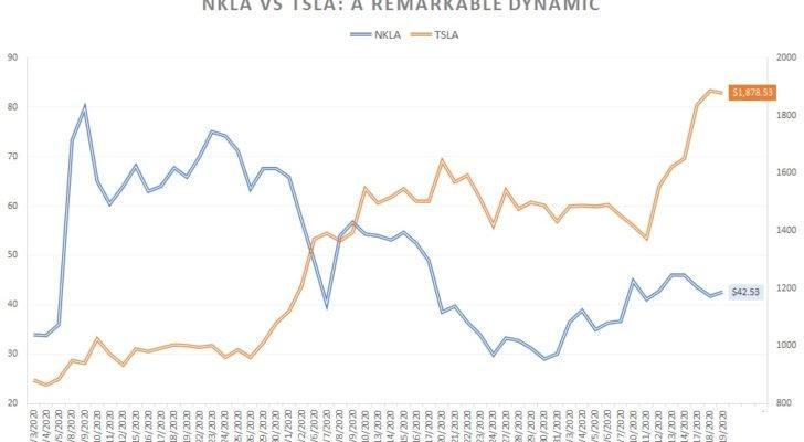 Nikola stock vs. Tesla stock