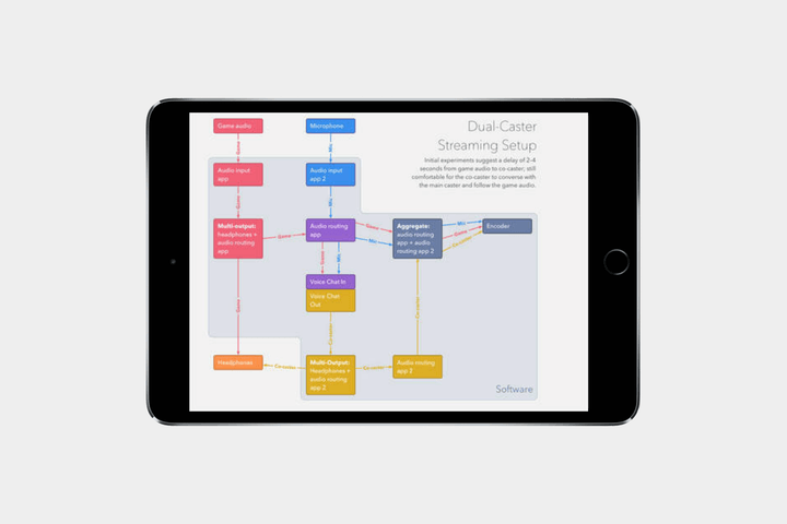Load your ipad with the best apps in every category best ipad apps omni productivity ccuart Image collections