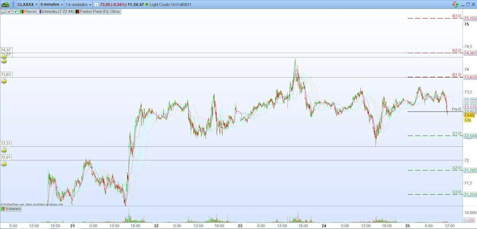 Petr & # xf3; leo, Gold and silver.  Interesting levels for trading opportunities