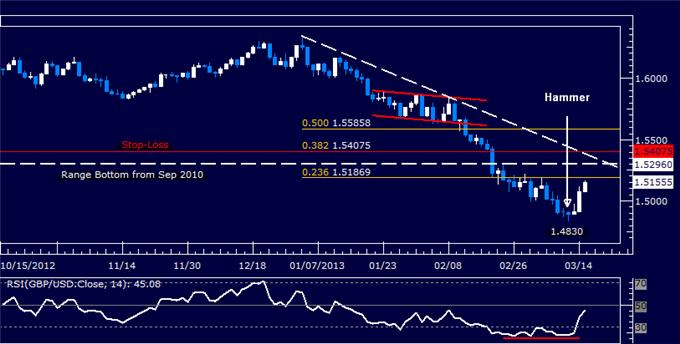 Forex_Analysis_GBPUSD_Short_Trade_Held_Amid_Recovery_body_Picture_5.png, GBP/USD Short Trade Held Amid Recovery