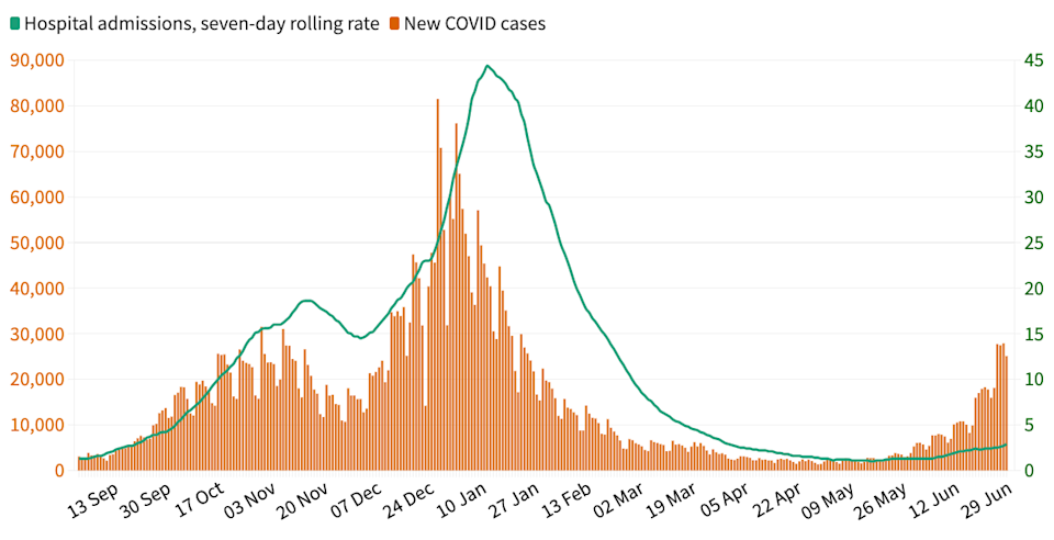 The vaccine rollout has altered the relationship between cases and hospitalisations for the better (Yahoo News UK/Flourish/Government data)