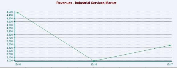 Industrial Services Stock Outlook: Few Bumps on Growth Path