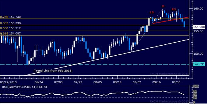 dailyclassics_gbp-jpy_body_Picture_6.png, Forex: GBP/JPY Technical Analysis – Pound Tops as Expected