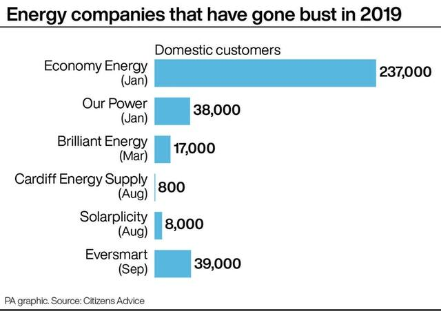Energy companies that have gone bust in 2019