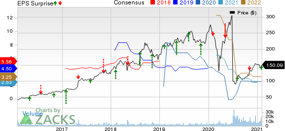 Match Group Inc. Price, Consensus and EPS Surprise