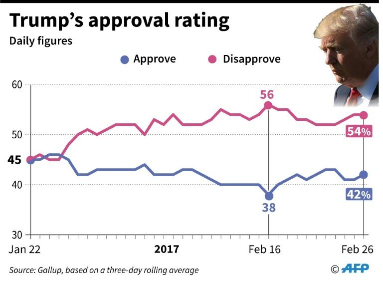 Donald Trump's approval rating
