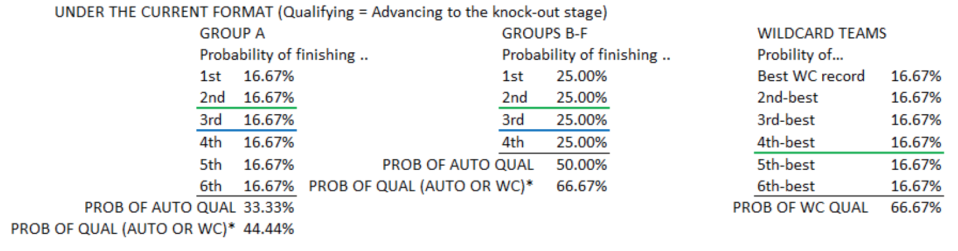 PROB OF QUAL = probability of finishing 1st + probability of finishing 2nd + probability of finishing 3rd and ahead of at least two other 3rd-place finishers. (Courtesy of Caleb Wilson)