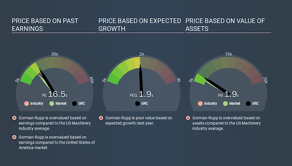 NYSE:GRC Price Estimation Relative to Market, March 19th 2020