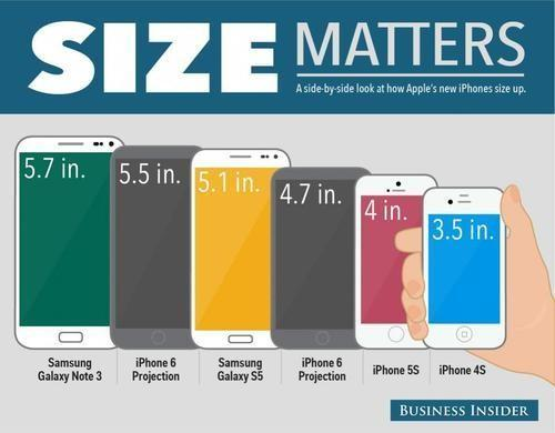 Comparison of smartphone sizes
