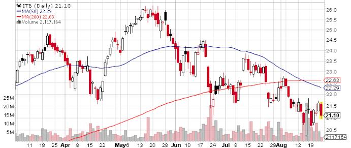 homebuilder-etf