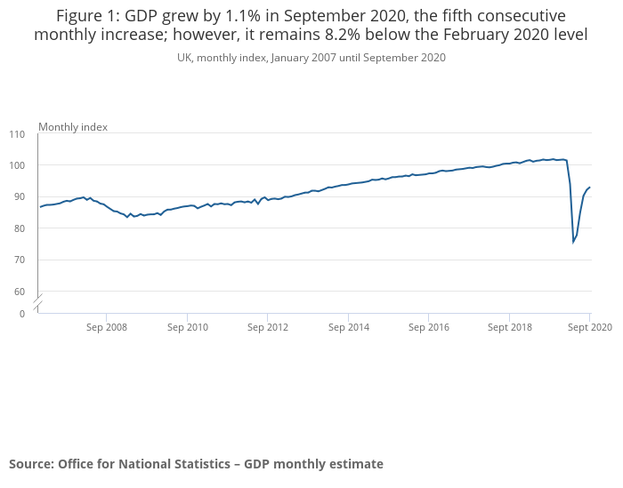 UK GDP is still below pre-pandemic levels and is losing momentum. Photo: ONS
