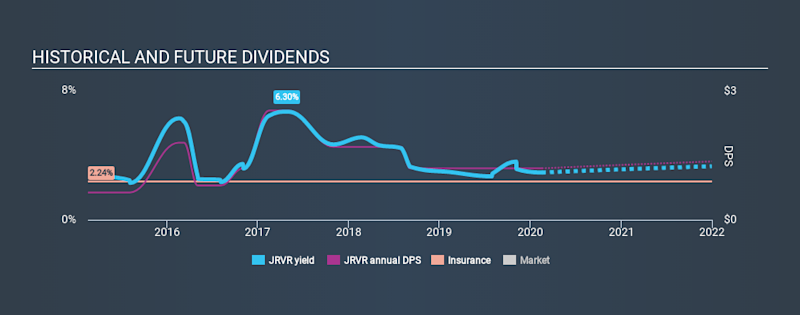 NasdaqGS:JRVR Historical Dividend Yield, February 17th 2020