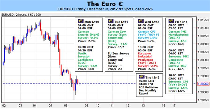 Euro_Jolted_by_ECB_Rate_Cut_Rumors_Data_Offers_Little_Clarity_body_Picture_1.png, Forex Analysis: Euro Jolted by ECB Rate Cut Rumors – Data Offers Little Clarity