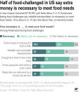 A new Impact Genome/AP-NORC poll finds about 3 in 10 Americans facing food challenges say reliable transportation is necessary to meet food needs. Only about 2 in 10 say that about free, on-demand meals.