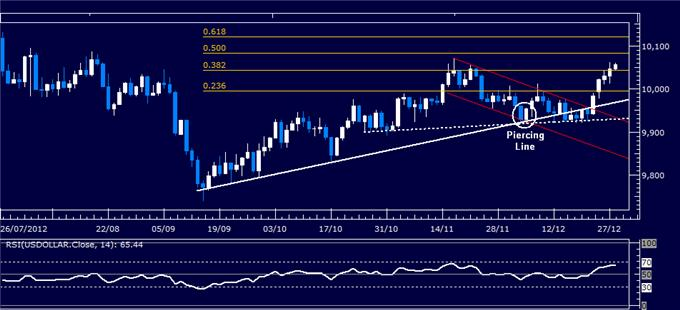 Forex_Analysis_US_Dollar_Classic_Technical_Report_12.28.2012_body_Picture_1.png, Forex Analysis: US Dollar Classic Technical Report 12.28.2012
