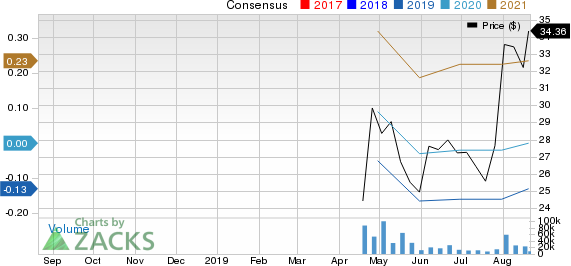 Pinterest, Inc. Price and Consensus