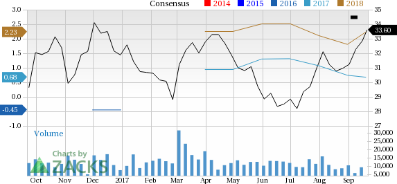 Canadian Natural Resources Limited Stock