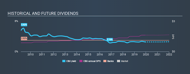 NYSE:CBU Historical Dividend Yield, December 7th 2019