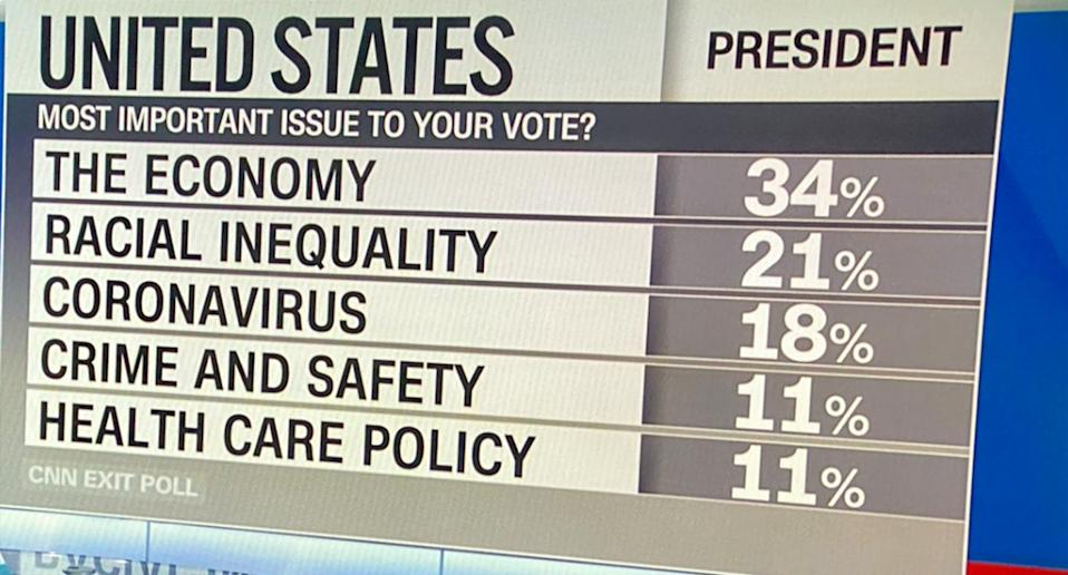 Six out of every 10 Trump supporters have said the economy is their biggest concern. Source: CNN/Twitter