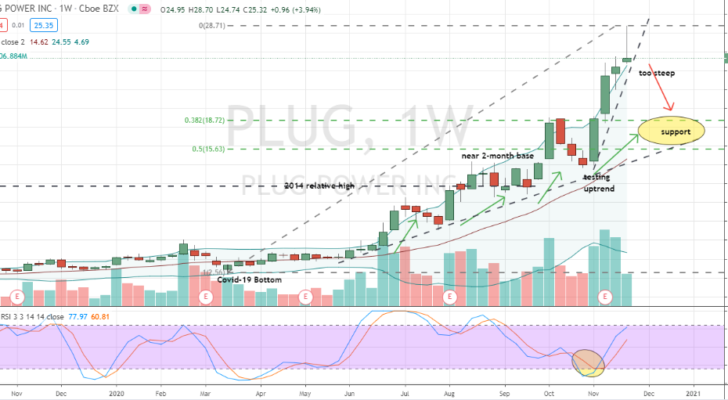Plug Power (PLUG) key support zone shown on weekly chart